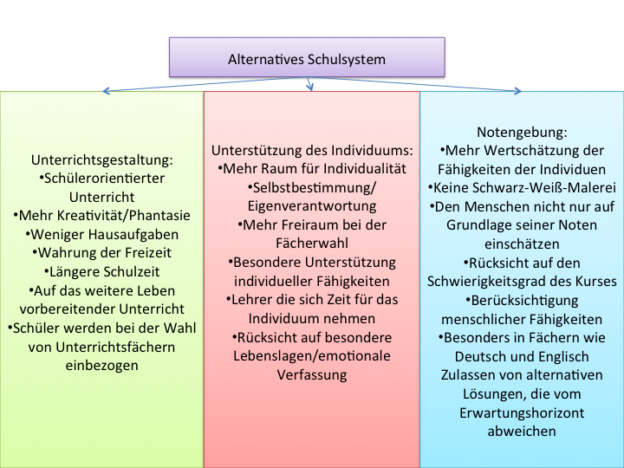 Ein alternatives Schulsystem